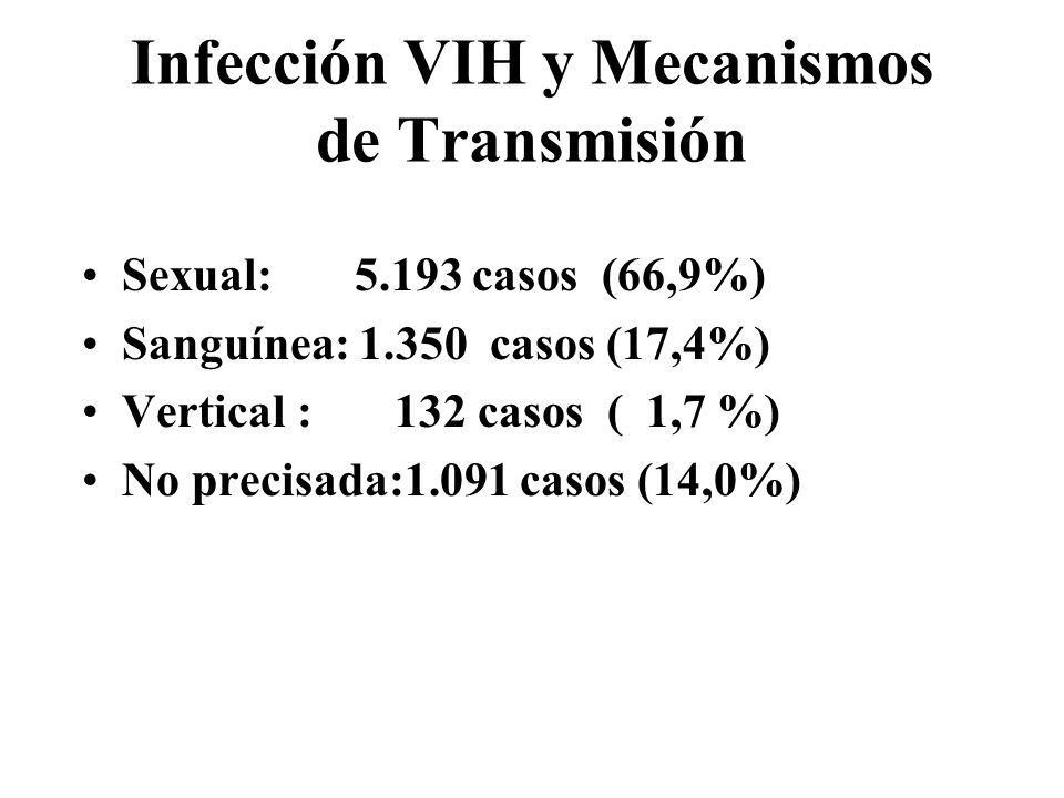 Infección VIH y Mecanismos de Transmisión Sexual: 5.193 casos (66,9%) Sanguínea: 1.350 casos (17,4%) Vertical : 132 casos ( 1,7 %) No precisada:1.091 casos (14,0%)