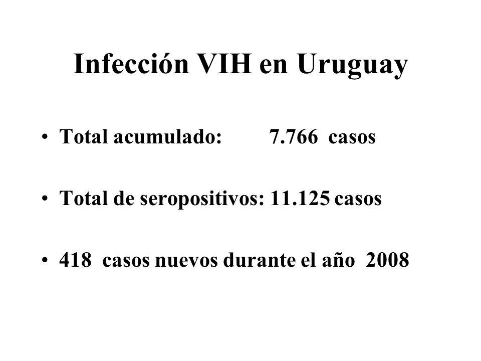 Infección VIH en Uruguay Total acumulado: 7.766 casos Total de seropositivos: 11.125 casos 418 casos nuevos durante el año 2008