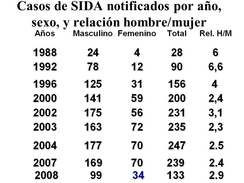Casos de SIDA notificados por año, sexo, y relación hombre/mujer