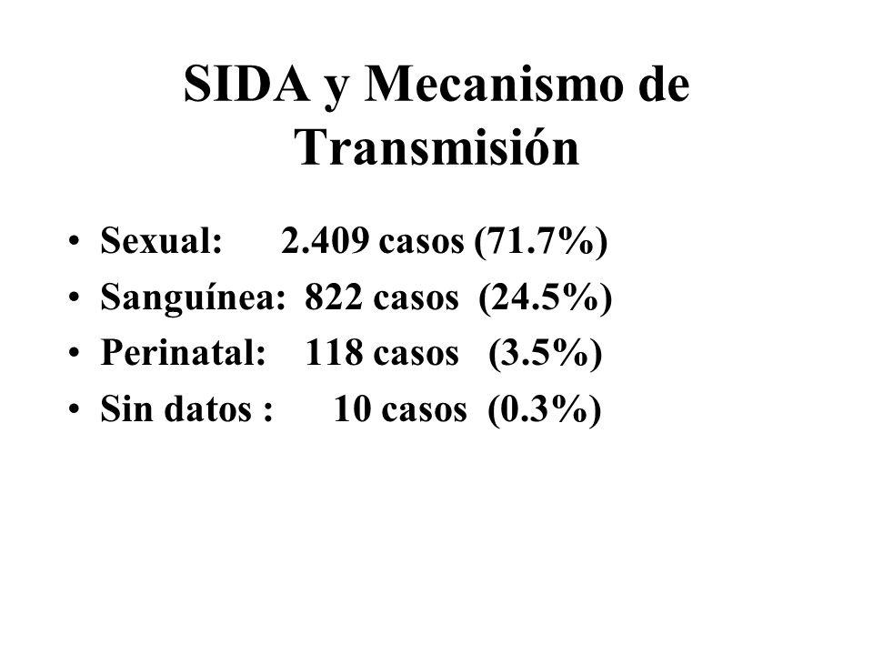 SIDA y Mecanismo de Transmisión Sexual: 2.409 casos (71.7%) Sanguínea: 822 casos (24.5%) Perinatal: 118 casos (3.5%) Sin datos : 10 casos (0.3%)