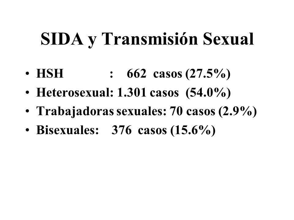 SIDA y Transmisión Sexual HSH : 662 casos (27.5%) Heterosexual: 1.301 casos (54.0%) Trabajadoras sexuales: 70 casos (2.9%) Bisexuales: 376 casos (15.6%)