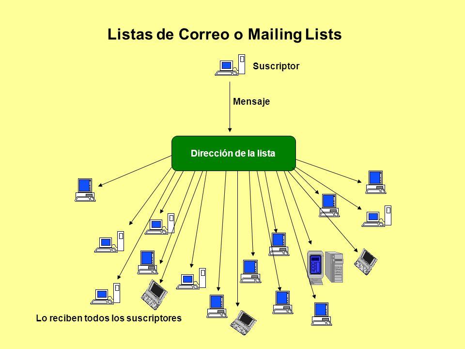 Listas de Correo o Mailing Lists Dirección de la lista Mensaje Suscriptor Lo reciben todos los suscriptores