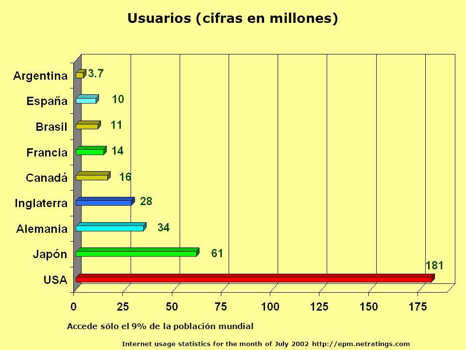 Usuarios (cifras en millones) Internet usage statistics for the month of July 2002 http://epm.netratings.com Accede sólo el 9% de la población mundial