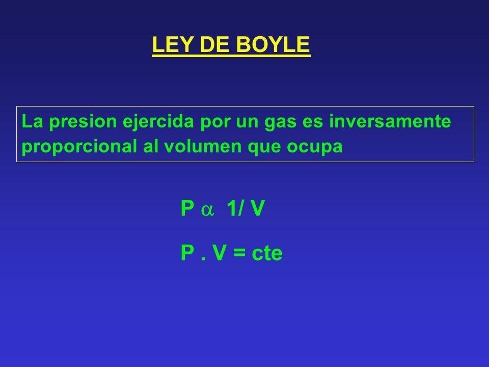 LEY DE BOYLE La presion ejercida por un gas es inversamente proporcional al volumen que ocupa P 1/ V P. V = cte