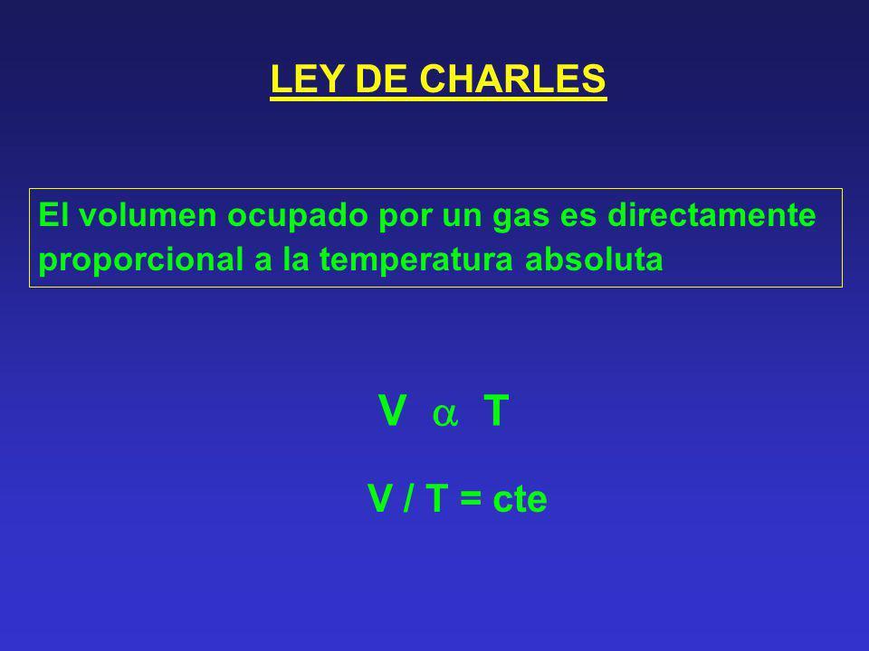 LEY DE CHARLES El volumen ocupado por un gas es directamente proporcional a la temperatura absoluta V T V / T = cte