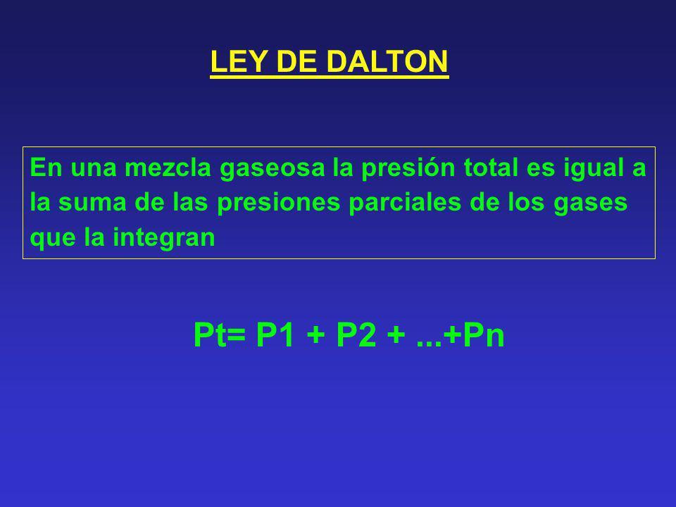 LEY DE DALTON En una mezcla gaseosa la presión total es igual a la suma de las presiones parciales de los gases que la integran Pt= P1 + P2 +...+Pn