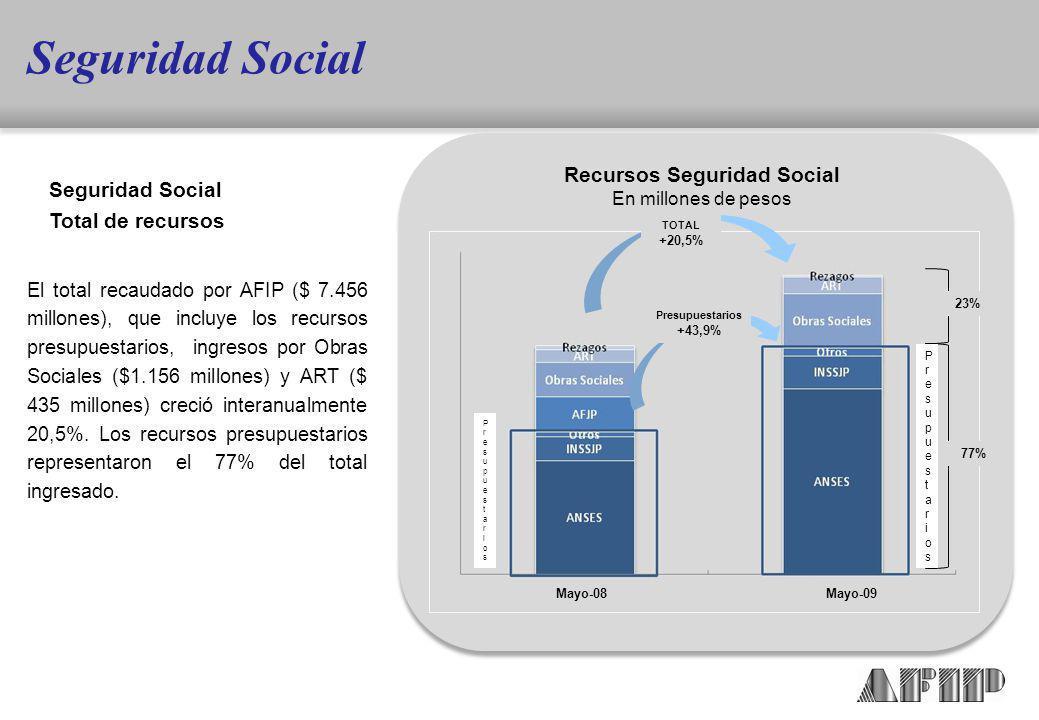 El total recaudado por AFIP ($ 7.456 millones), que incluye los recursos presupuestarios, ingresos por Obras Sociales ($1.156 millones) y ART ($ 435 millones) creció interanualmente 20,5%.