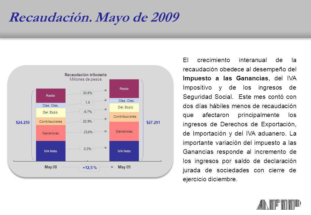 El crecimiento interanual de la recaudación obedece al desempeño del Impuesto a las Ganancias, del IVA Impositivo y de los ingresos de Seguridad Social.