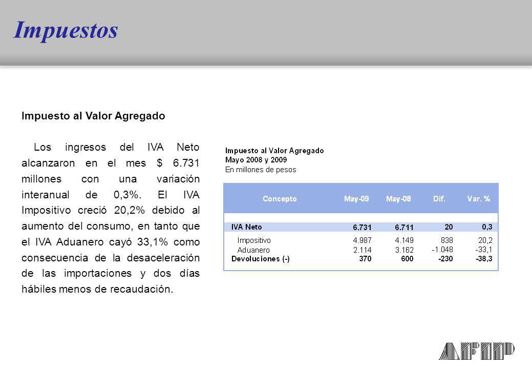 Impuesto al Valor Agregado Los ingresos del IVA Neto alcanzaron en el mes $ 6.731 millones con una variación interanual de 0,3%.