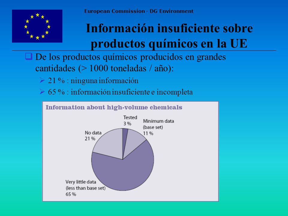 European Commission - DG Environment Información insuficiente sobre productos químicos en la UE De los productos químicos producidos en grandes cantidades (> 1000 toneladas / año): 21 % : ninguna información 65 % : información insuficiente e incompleta