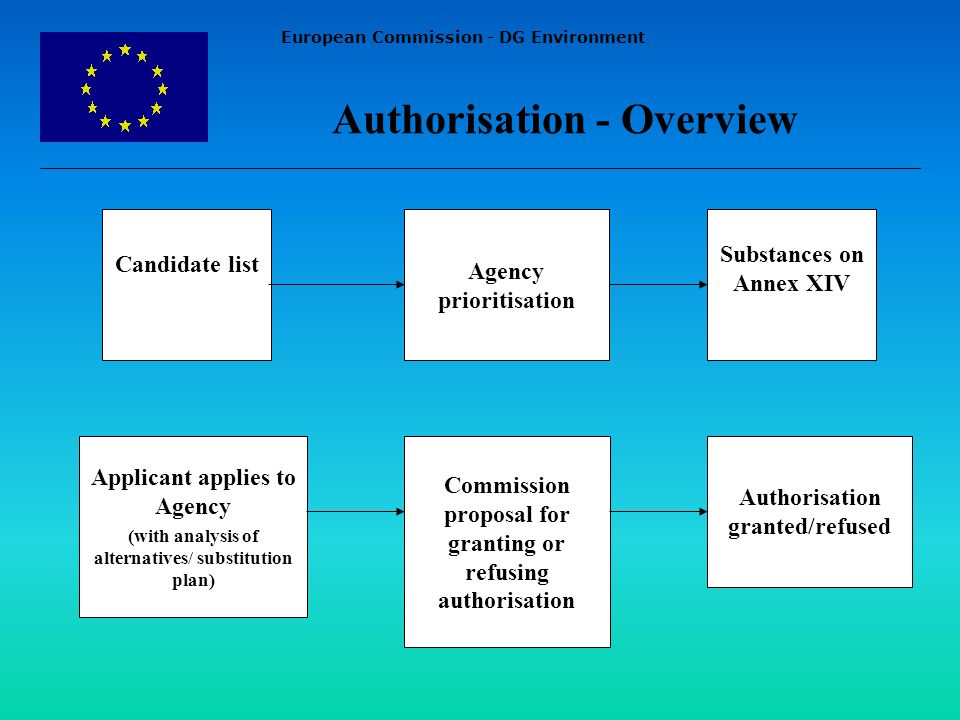 European Commission - DG Environment Authorisation - Overview Candidate list Agency prioritisation Substances on Annex XIV Applicant applies to Agency (with analysis of alternatives/ substitution plan) Commission proposal for granting or refusing authorisation Authorisation granted/refused