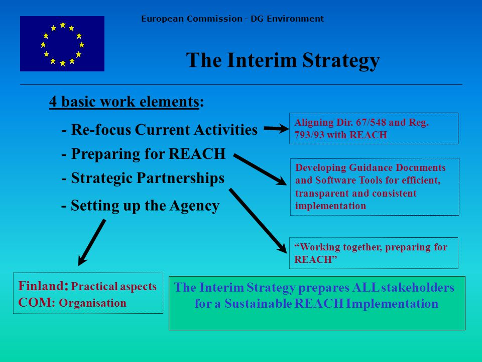 European Commission - DG Environment - Re-focus Current Activities - Preparing for REACH - Strategic Partnerships - Setting up the Agency Working together, preparing for REACH Aligning Dir.