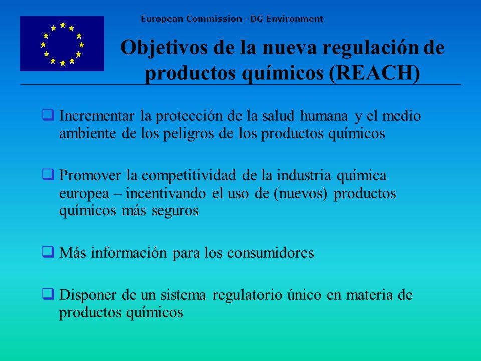 European Commission - DG Environment Objetivos de la nueva regulación de productos químicos (REACH) Incrementar la protección de la salud humana y el medio ambiente de los peligros de los productos químicos Promover la competitividad de la industria química europea – incentivando el uso de (nuevos) productos químicos más seguros Más información para los consumidores Disponer de un sistema regulatorio único en materia de productos químicos