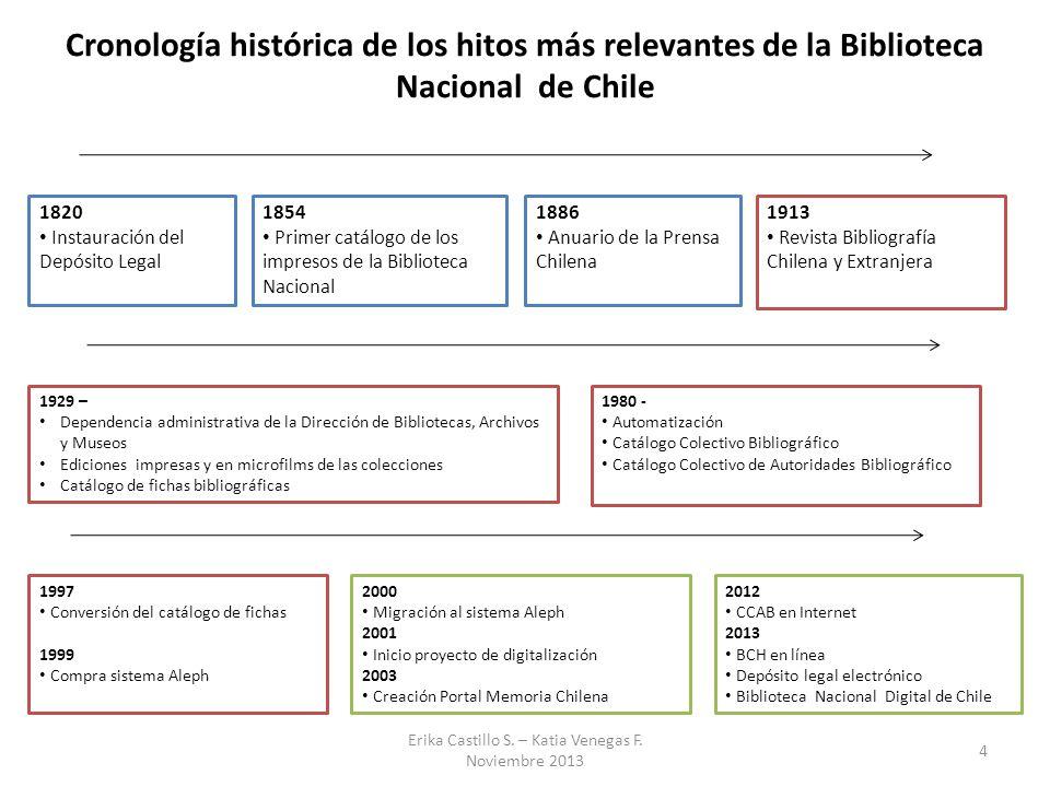 Cronología histórica de los hitos más relevantes de la Biblioteca Nacional de Chile 1820 Instauración del Depósito Legal 1854 Primer catálogo de los i
