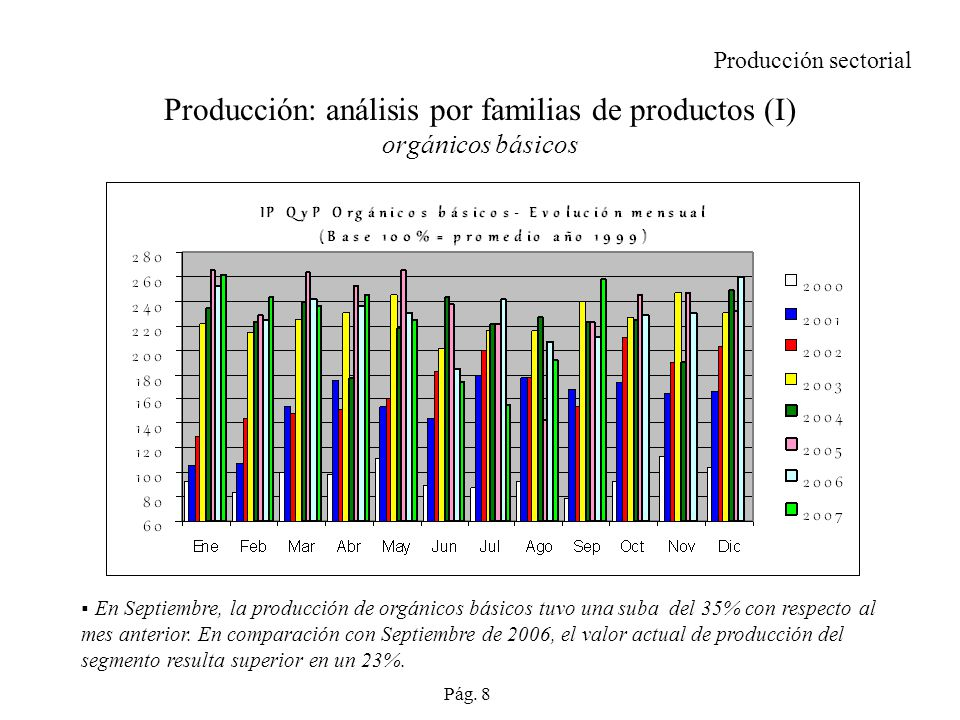Producción: análisis por familias de productos (I) orgánicos básicos Producción sectorial En Septiembre, la producción de orgánicos básicos tuvo una suba del 35% con respecto al mes anterior.