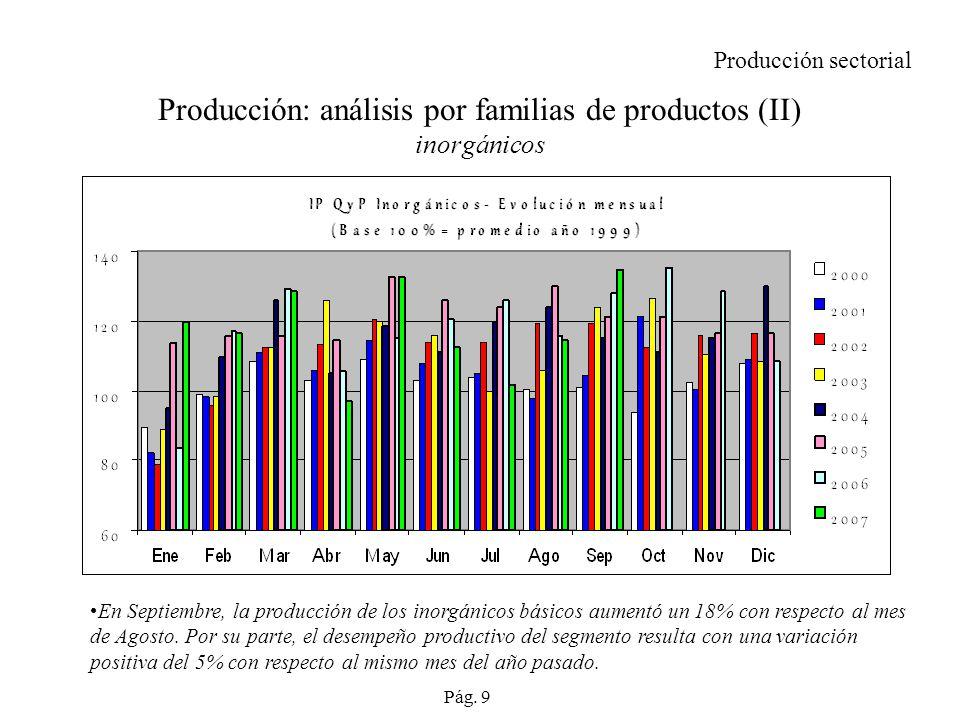 Producción: análisis por familias de productos (II) inorgánicos En Septiembre, la producción de los inorgánicos básicos aumentó un 18% con respecto al mes de Agosto.