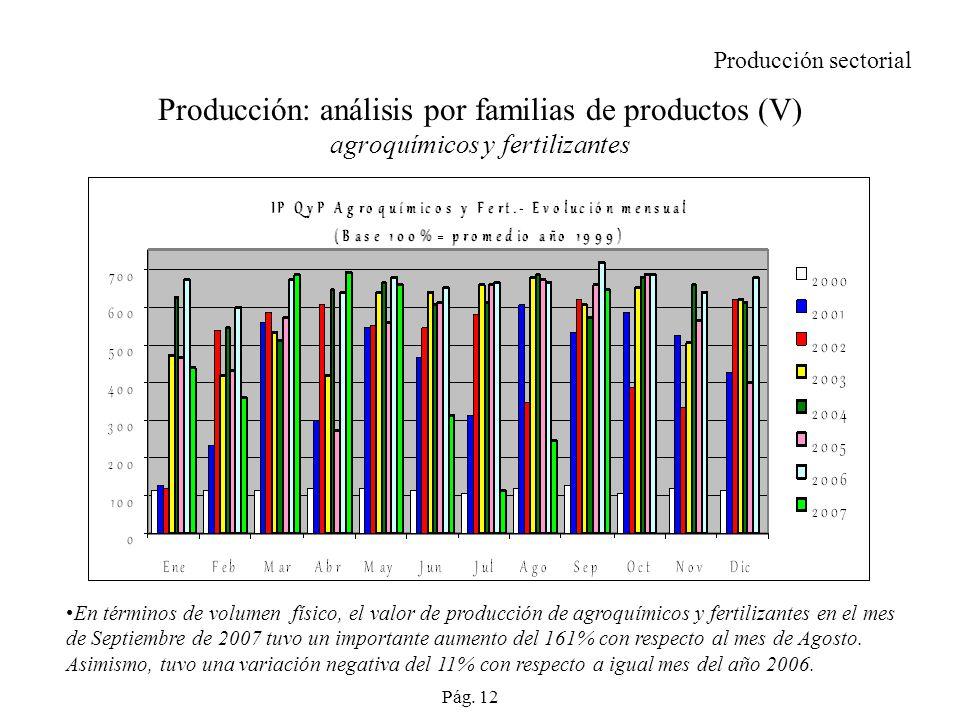 Producción: análisis por familias de productos (V) agroquímicos y fertilizantes En términos de volumen físico, el valor de producción de agroquímicos y fertilizantes en el mes de Septiembre de 2007 tuvo un importante aumento del 161% con respecto al mes de Agosto.
