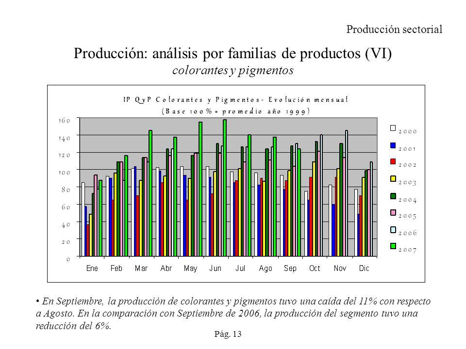 Producción: análisis por familias de productos (VI) colorantes y pigmentos En Septiembre, la producción de colorantes y pigmentos tuvo una caída del 11% con respecto a Agosto.
