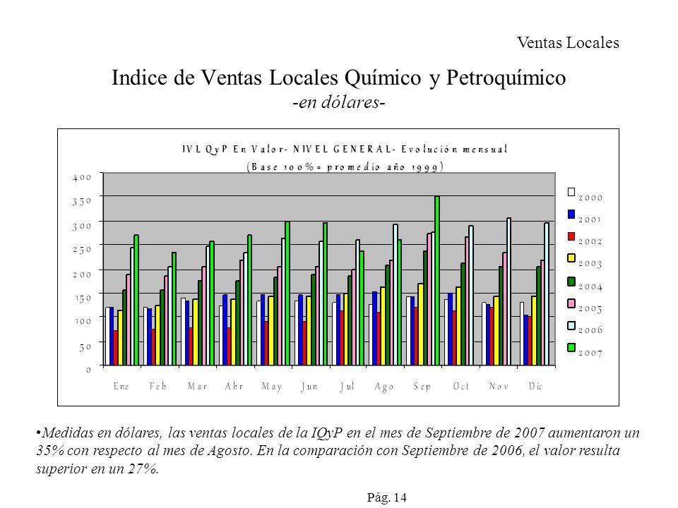 Indice de Ventas Locales Químico y Petroquímico -en dólares- Medidas en dólares, las ventas locales de la IQyP en el mes de Septiembre de 2007 aumentaron un 35% con respecto al mes de Agosto.
