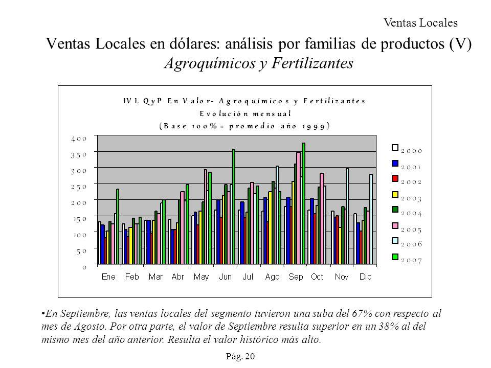 Ventas Locales en dólares: análisis por familias de productos (V) Agroquímicos y Fertilizantes En Septiembre, las ventas locales del segmento tuvieron una suba del 67% con respecto al mes de Agosto.