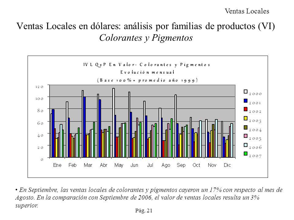 Ventas Locales en dólares: análisis por familias de productos (VI) Colorantes y Pigmentos En Septiembre, las ventas locales de colorantes y pigmentos cayeron un 17% con respecto al mes de Agosto.
