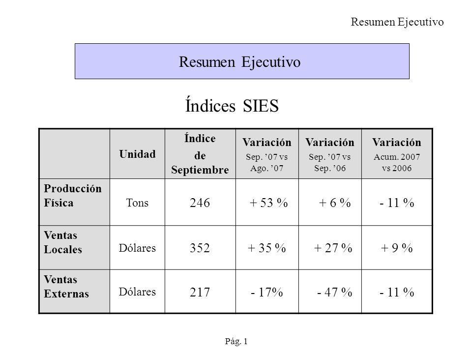 Resumen Ejecutivo Unidad Índice de Septiembre Variación Sep.