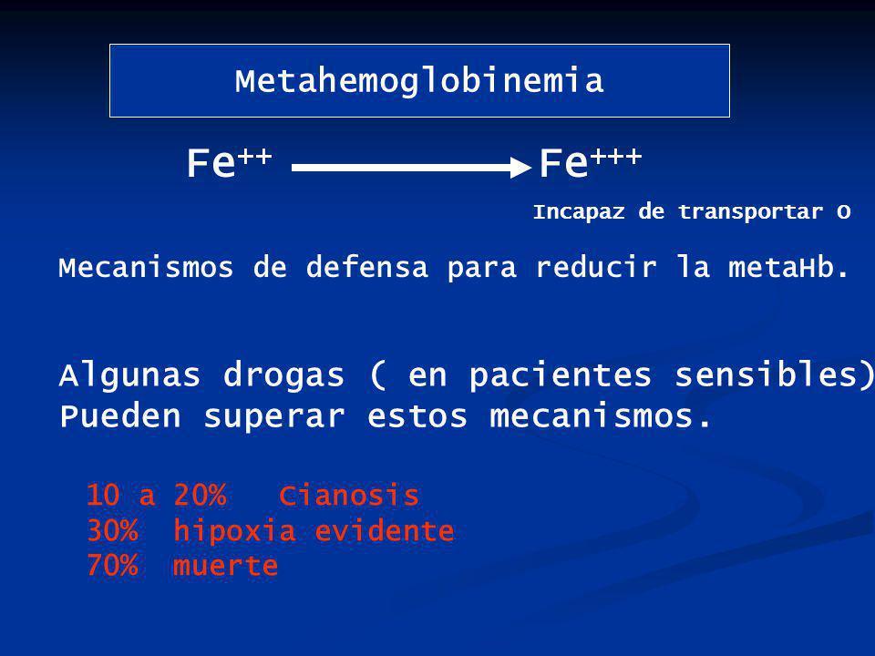 Metahemoglobinemia Fe ++ Fe +++ Incapaz de transportar O Mecanismos de defensa para reducir la metaHb.