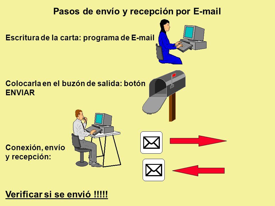 Pasos de envío y recepción por E-mail Escritura de la carta: programa de E-mail Colocarla en el buzón de salida: botón ENVIAR Conexión, envío y recepción: Verificar si se envió !!!!!