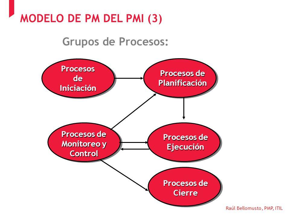 Raúl Bellomusto, PMP, ITIL Procesos de Planificación Procesos de Monitoreo y Control Procesos de Ejecución Procesos de Cierre Grupos de Procesos: Proc