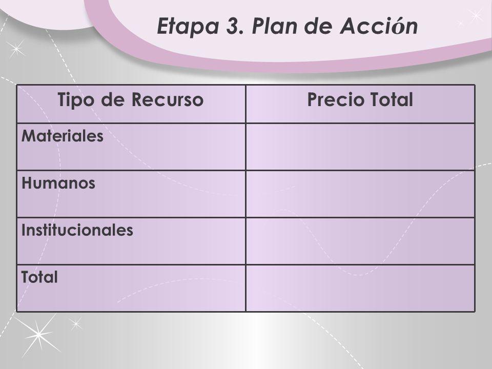 Etapa 3. Plan de Acci ó n Presupuesto. Nos permite calcular cu á nto cuesta el Proyecto. Debemos calcular el valor de: Recursos Materiales Recursos Hu