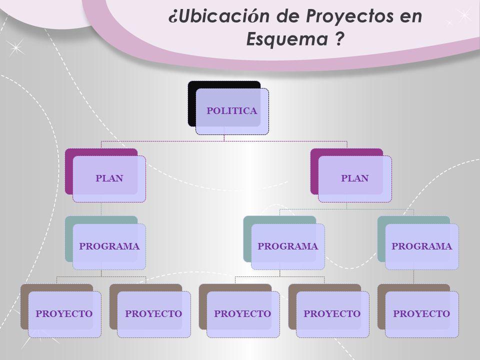 POLITICAPLANPROGRAMAPROYECTOPROGRAMAPROYECTO PLANPROGRAMAPROYECTO ¿ Ubicaci ó n de Proyectos en Esquema ?
