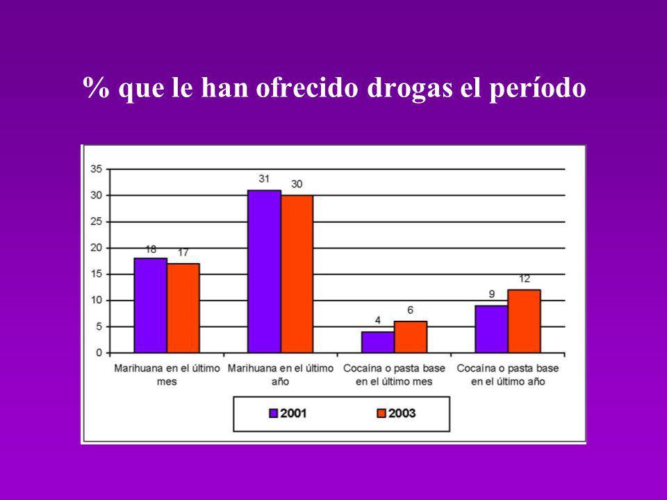 % que le han ofrecido drogas el período