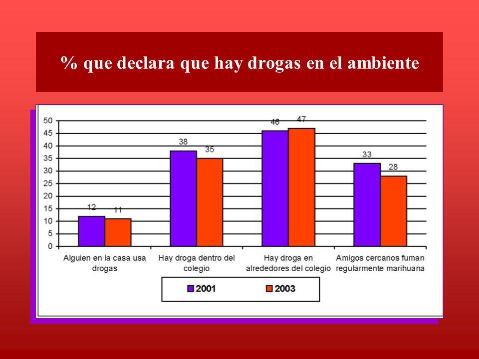 % que declara que hay drogas en el ambiente
