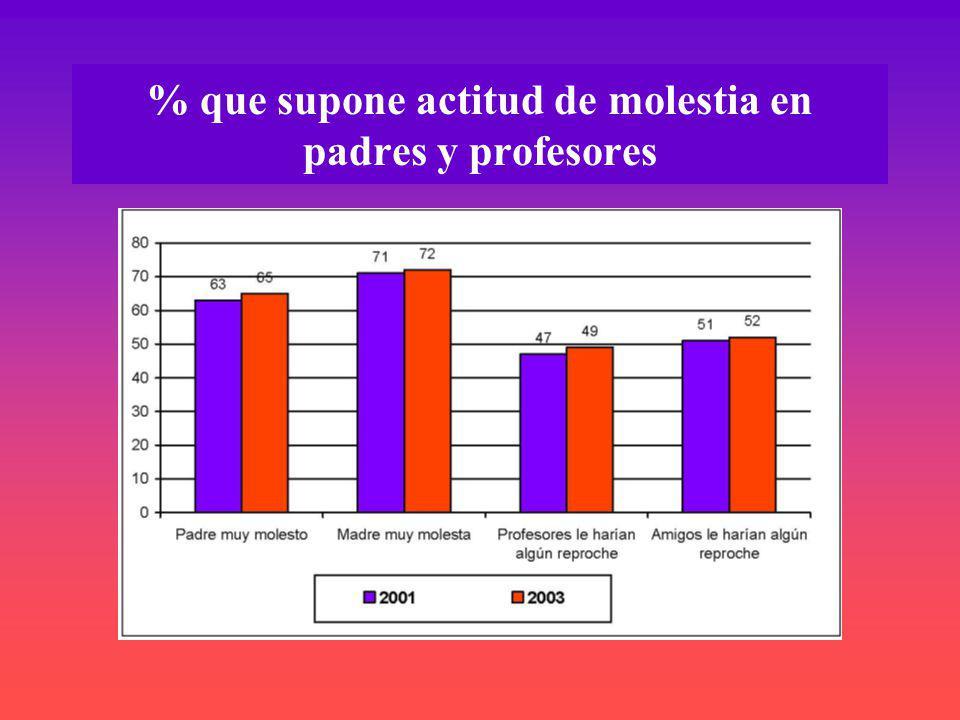 % que supone actitud de molestia en padres y profesores