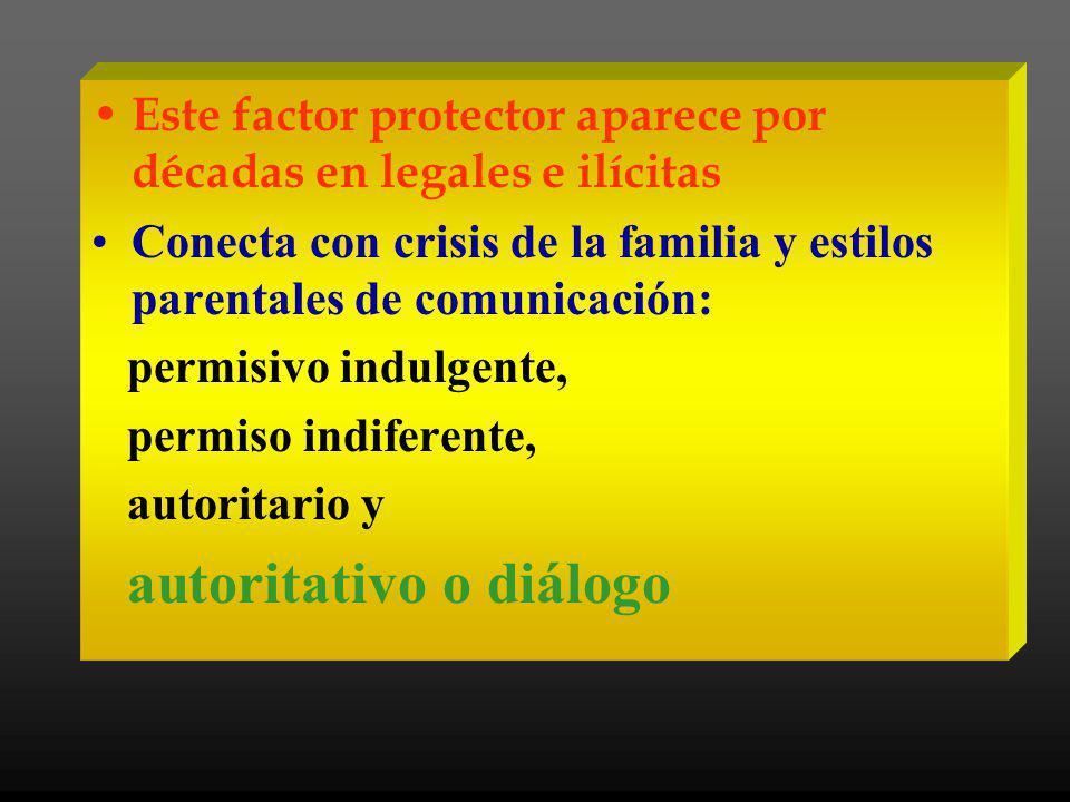 Este factor protector aparece por décadas en legales e ilícitas Conecta con crisis de la familia y estilos parentales de comunicación: permisivo indulgente, permiso indiferente, autoritario y autoritativo o diálogo