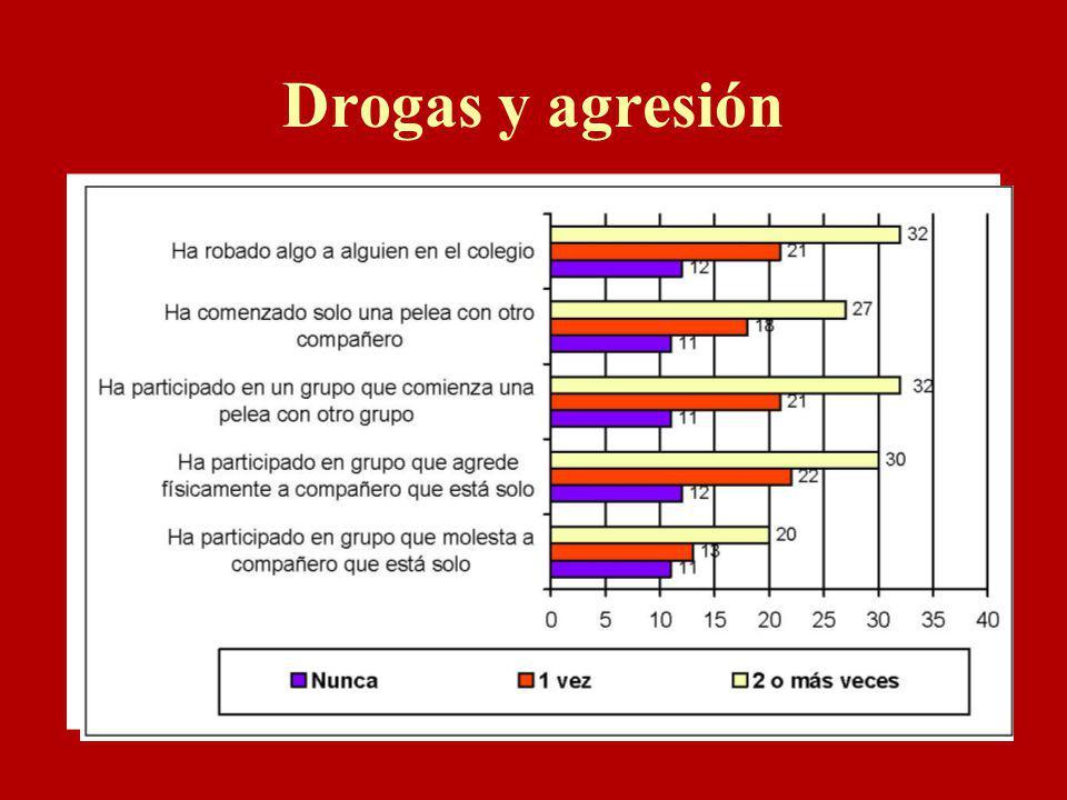 Drogas y agresión