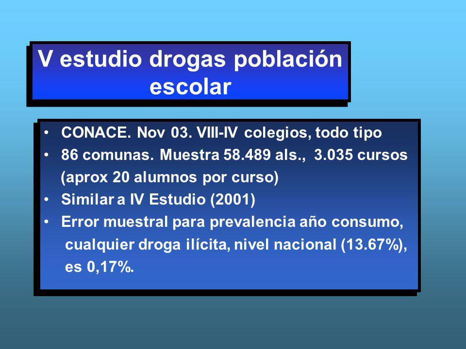 V estudio drogas población escolar CONACE. Nov 03. VIII-IV colegios, todo tipo 86 comunas. Muestra 58.489 als., 3.035 cursos (aprox 20 alumnos por cur