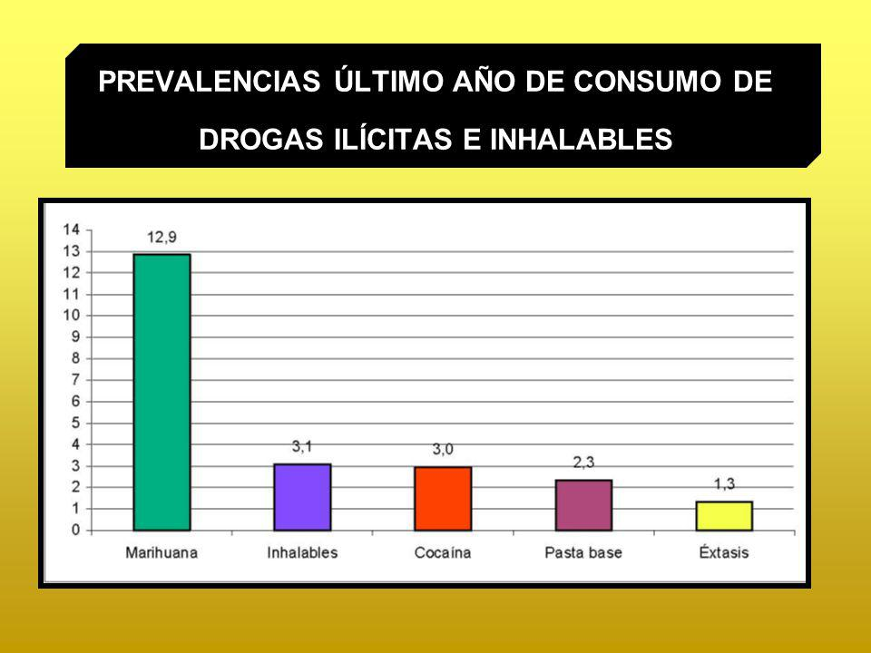 Prevalencias último mes Alcohol 39% Tabaco 38% Uso indebido fármacos Tranquilizantes 3,9% Estimulantes 2,3%
