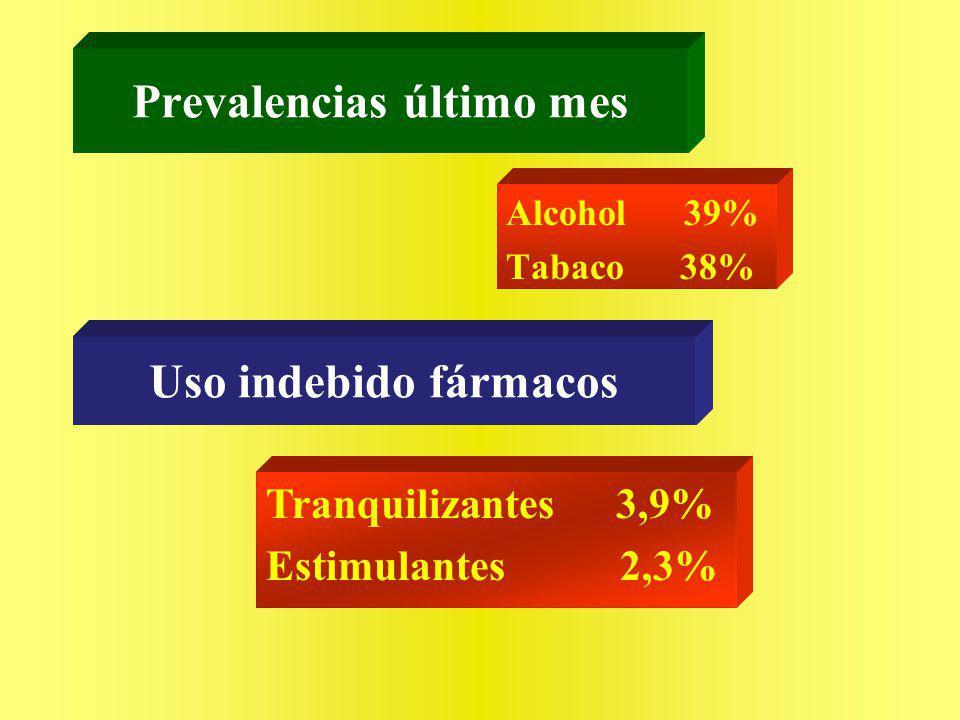Prevalencia de consumo según percepción de riesgo