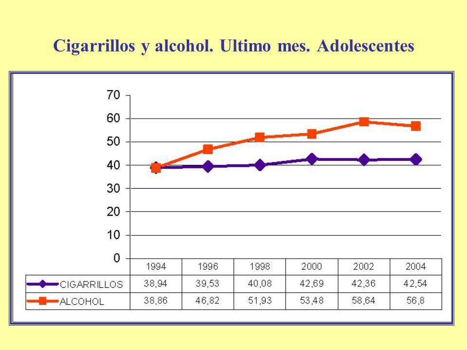 Cigarrillos y alcohol. Ultimo mes. Adolescentes