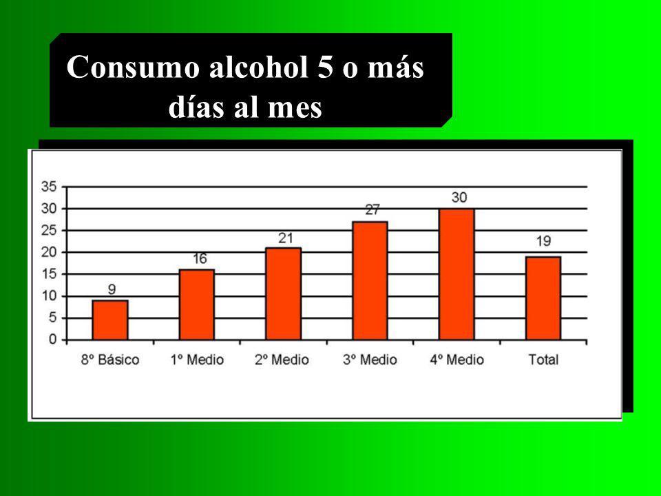 Tendencias 03 Prevalencia último año para marihuana baja de 14,5% a 12,9% Pasta base y cocaína permanecen estables (2,2% y 2,3% y 3,1% y 3%).