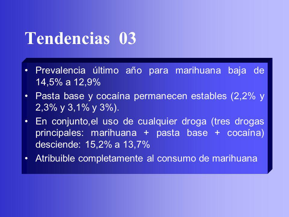 Tendencias 03 Prevalencia último año para marihuana baja de 14,5% a 12,9% Pasta base y cocaína permanecen estables (2,2% y 2,3% y 3,1% y 3%). En conju