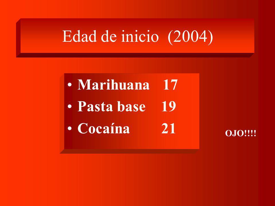 Edad de inicio (2004) Marihuana 17 Pasta base 19 Cocaína 21 OJO!!!!