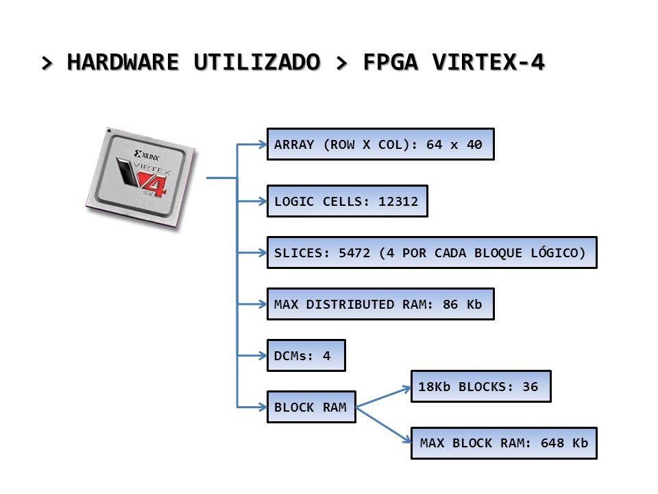 > HARDWARE UTILIZADO > FPGA VIRTEX-4 LOGIC CELLS: 12312 SLICES: 5472 (4 POR CADA BLOQUE LÓGICO) BLOCK RAM DCMs: 4 MAX DISTRIBUTED RAM: 86 Kb ARRAY (RO