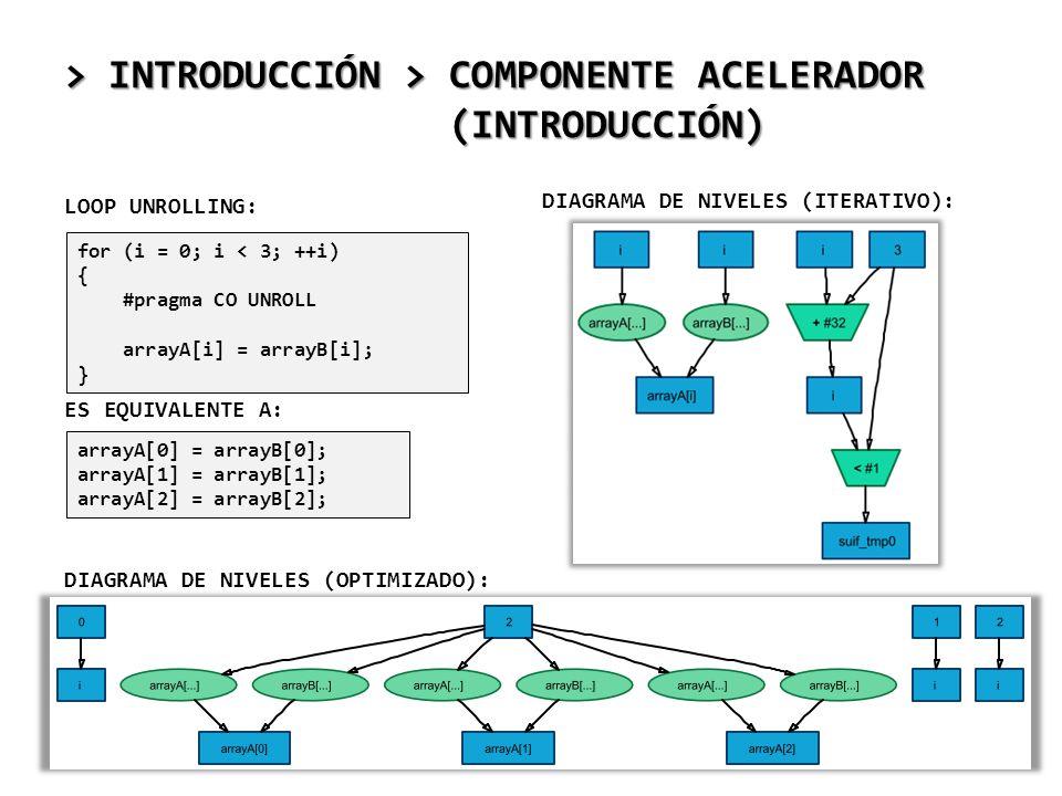 > INTRODUCCIÓN > COMPONENTE ACELERADOR (INTRODUCCIÓN) LOOP UNROLLING: ES EQUIVALENTE A: DIAGRAMA DE NIVELES (OPTIMIZADO): for (i = 0; i < 3; ++i) { #p