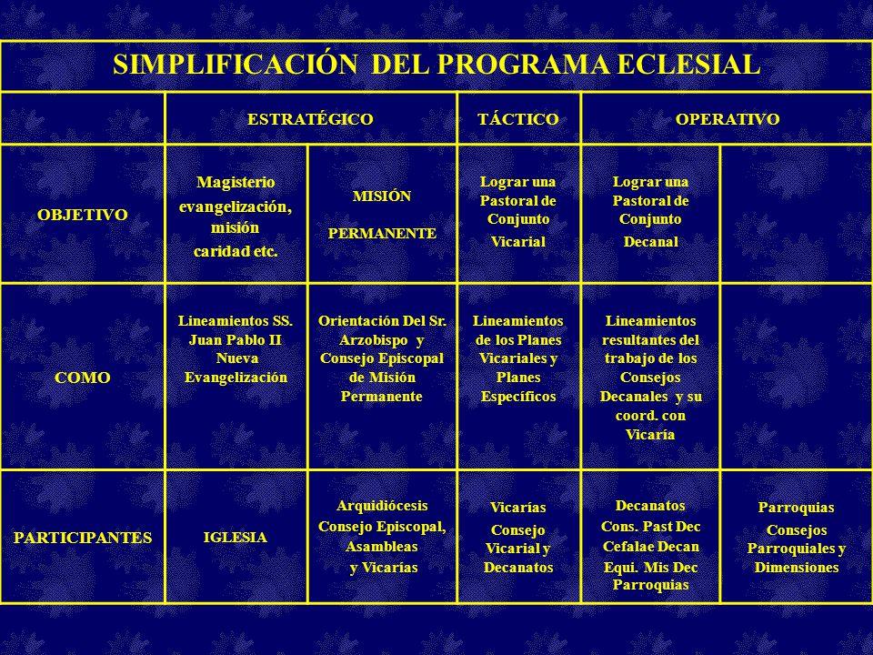SIMPLIFICACIÓN DEL PROGRAMA ECLESIAL ESTRATÉGICOTÁCTICOOPERATIVO OBJETIVO Magisterio evangelización, misión caridad etc. MISIÓN PERMANENTE Lograr una
