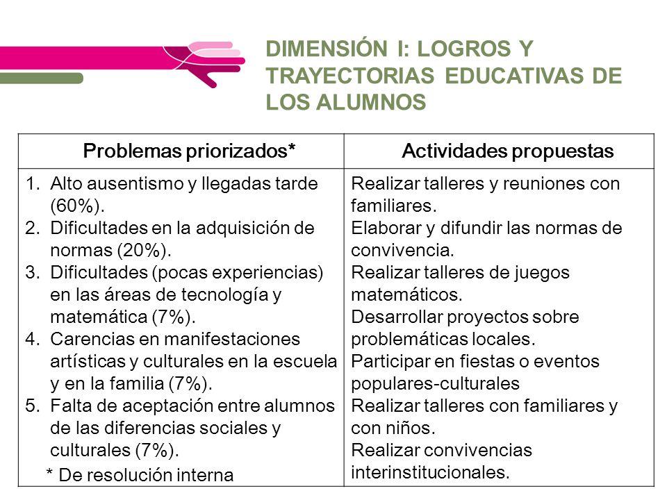DIMENSIÓN I: LOGROS Y TRAYECTORIAS EDUCATIVAS DE LOS ALUMNOS * De resolución interna Problemas priorizados*Actividades propuestas 1.Alto ausentismo y