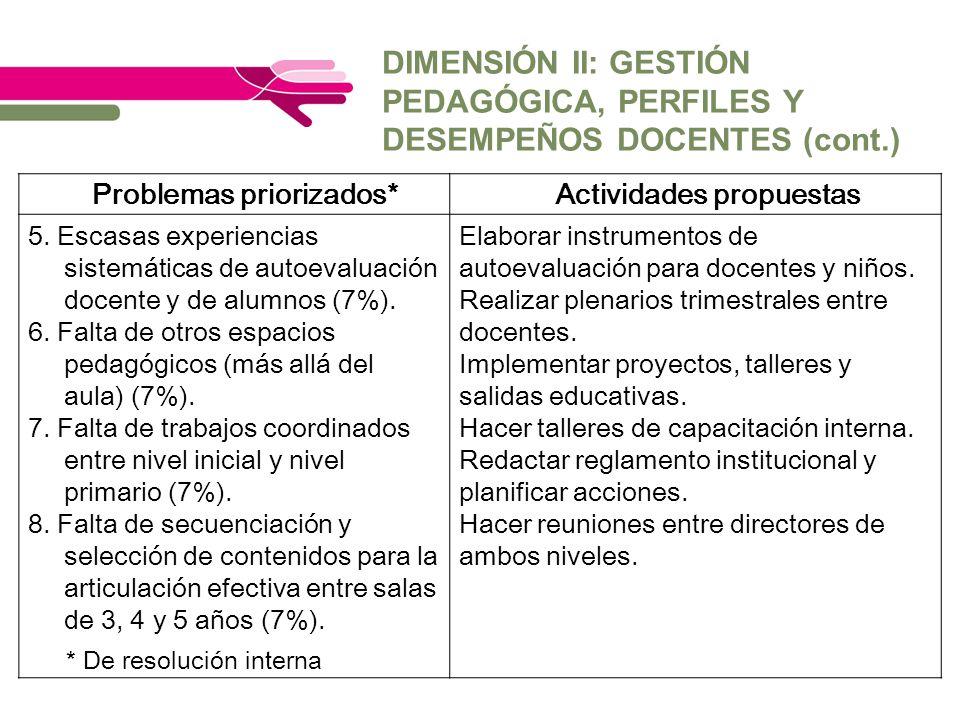 DIMENSIÓN II: GESTIÓN PEDAGÓGICA, PERFILES Y DESEMPEÑOS DOCENTES (cont.) * De resolución interna Problemas priorizados*Actividades propuestas 5. Escas