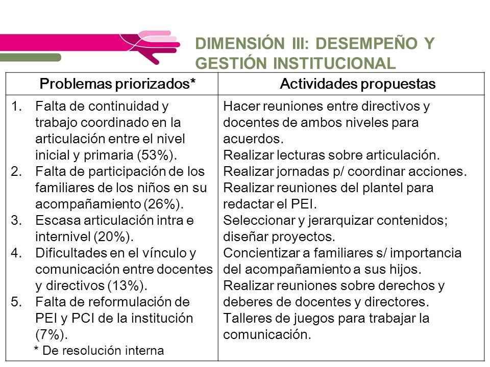 DIMENSIÓN III: DESEMPEÑO Y GESTIÓN INSTITUCIONAL * De resolución interna Problemas priorizados*Actividades propuestas 1.Falta de continuidad y trabajo