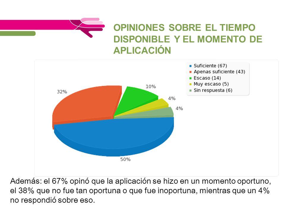 OPINIONES SOBRE EL TIEMPO DISPONIBLE Y EL MOMENTO DE APLICACIÓN Además: el 67% opinó que la aplicación se hizo en un momento oportuno, el 38% que no f
